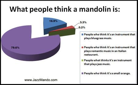 MandolinPerspectiveChart.jpg