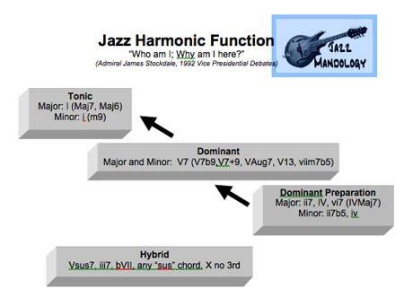 JazzHarmonicFunction.jpg