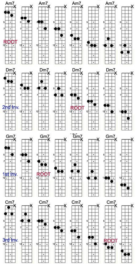 Mandolin movable mandolin chords : Tips & Tricks: February 2015 Archives